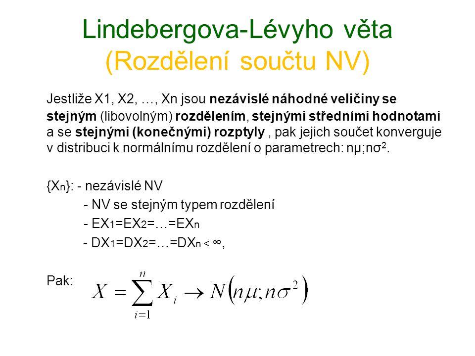 Lindebergova-Lévyho věta (Rozdělení součtu NV)