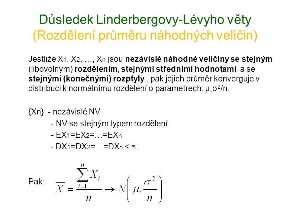 Důsledek Linderbergovy-Lévyho věty (Rozdělení průměru náhodných veličin)