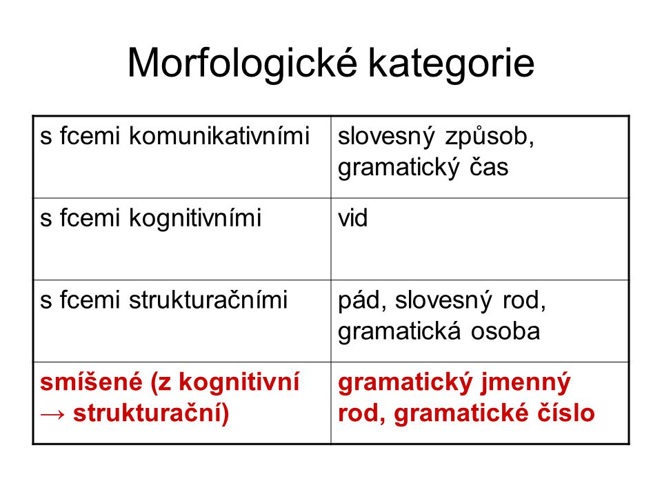 Morfologické kategorie