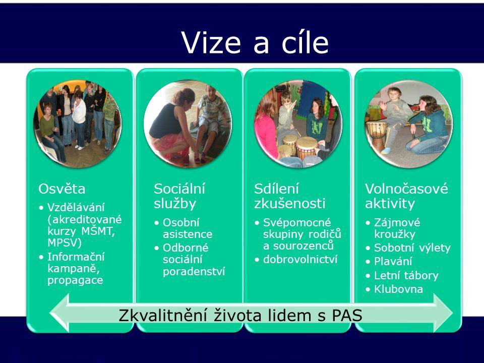 Vize a cíle Zkvalitnění života lidem s PAS Osvěta Sociální služby