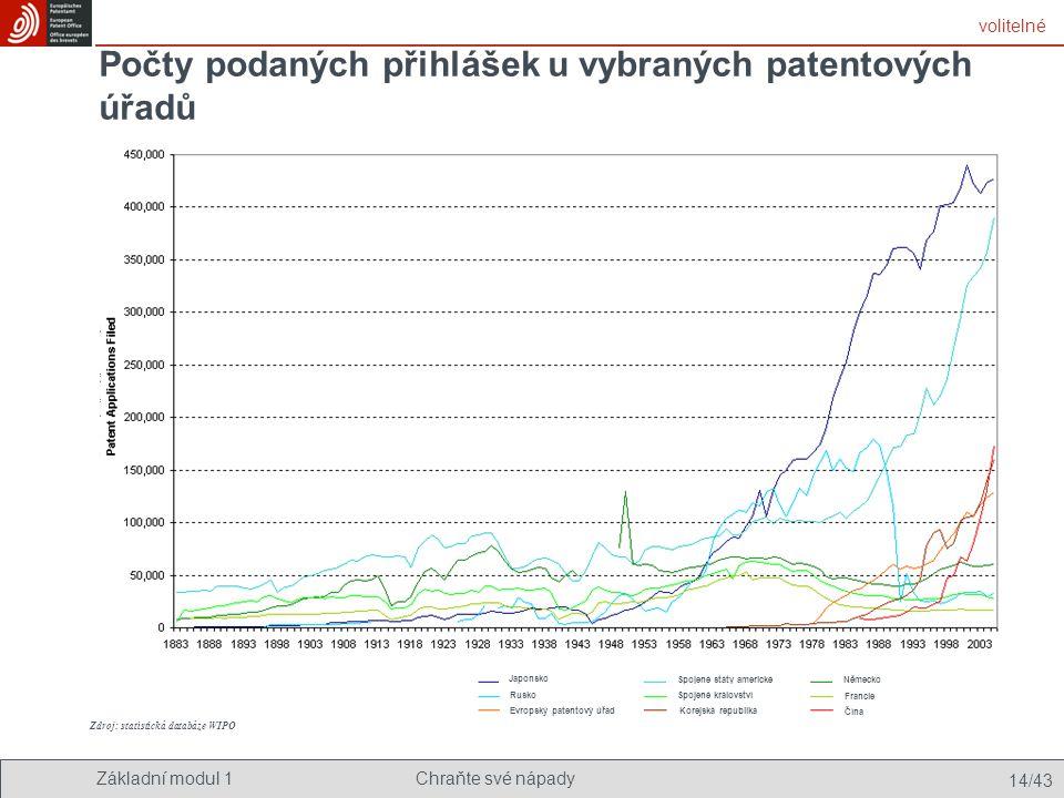 Počty podaných přihlášek u vybraných patentových úřadů