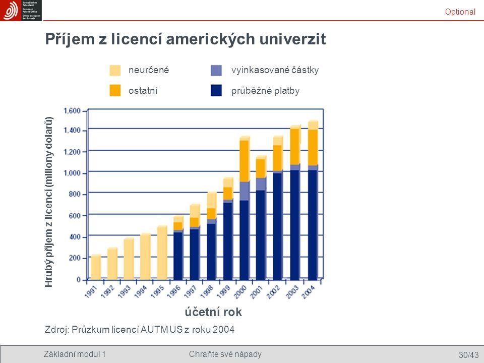 Příjem z licencí amerických univerzit