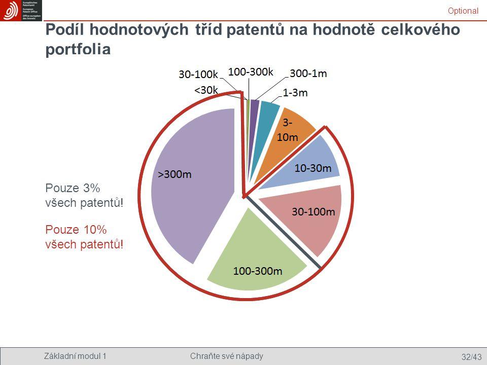 Podíl hodnotových tříd patentů na hodnotě celkového portfolia