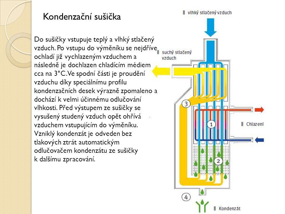 Kondenzační sušička