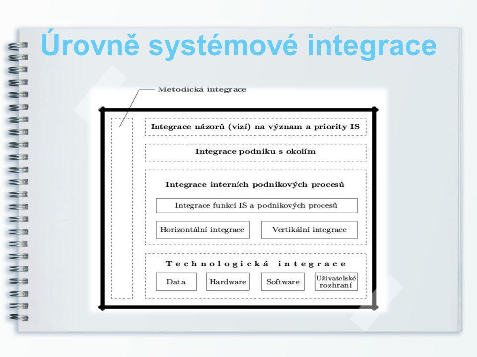 Úrovně systémové integrace