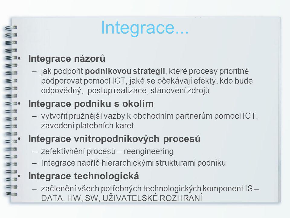 Integrace... Integrace názorů Integrace podniku s okolím