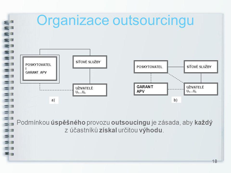 Organizace outsourcingu