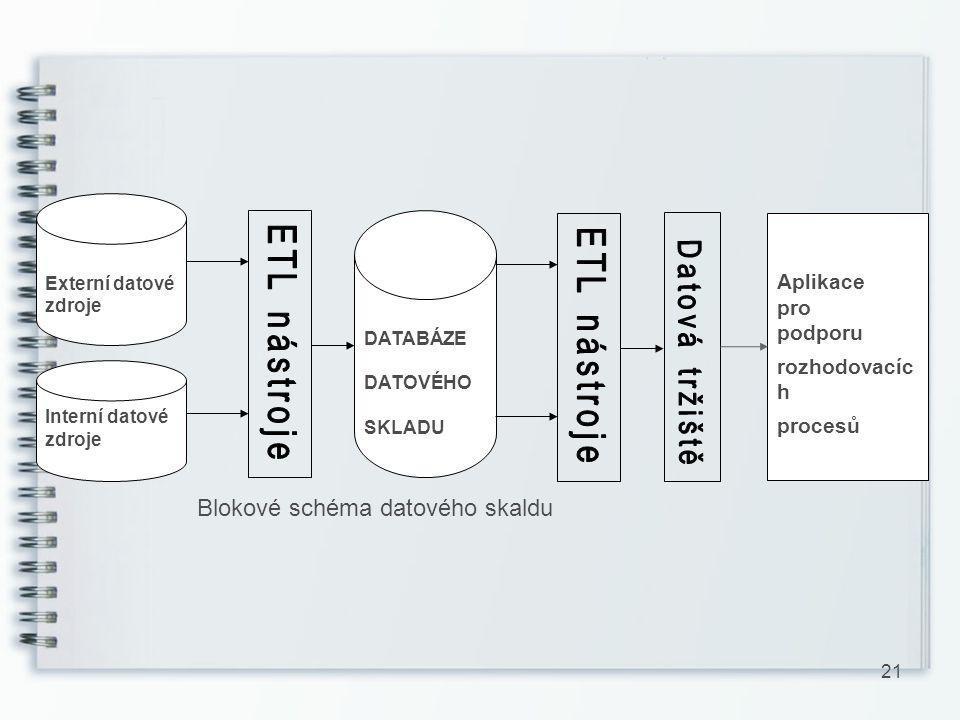 Blokové schéma datového skaldu