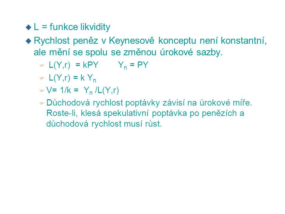 L = funkce likvidity Rychlost peněz v Keynesově konceptu není konstantní, ale mění se spolu se změnou úrokové sazby.