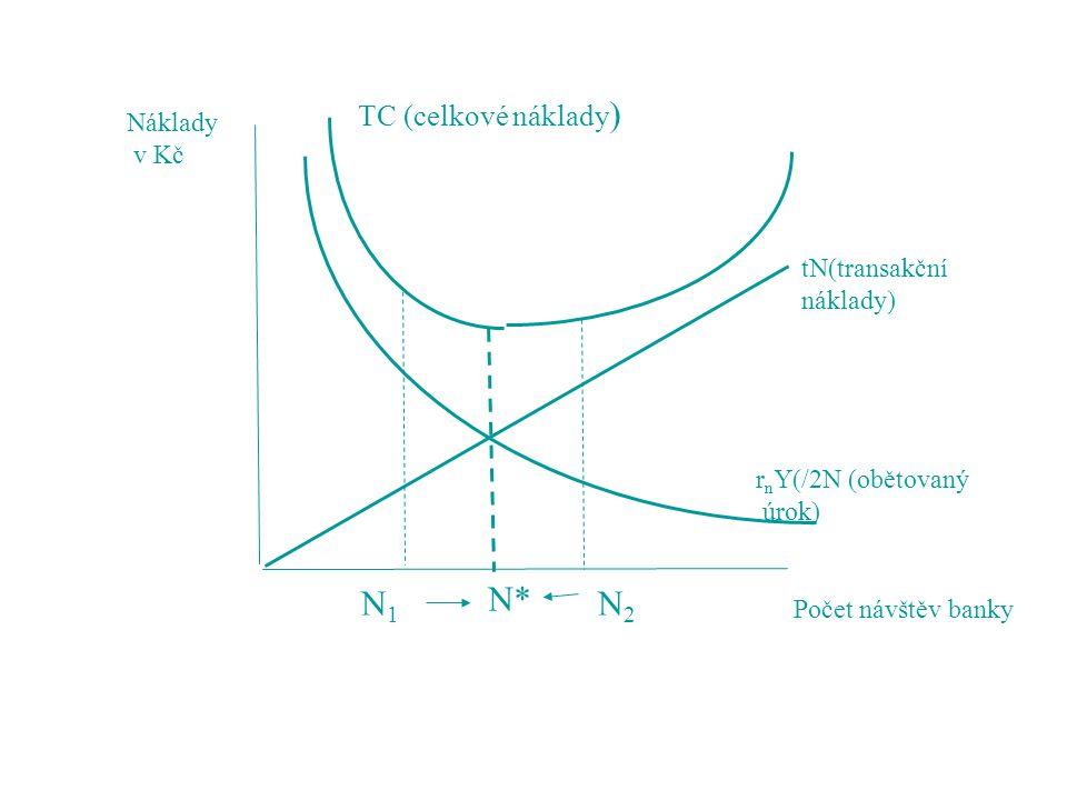 N1 N* N2 TC (celkové náklady) Náklady v Kč tN(transakční náklady)
