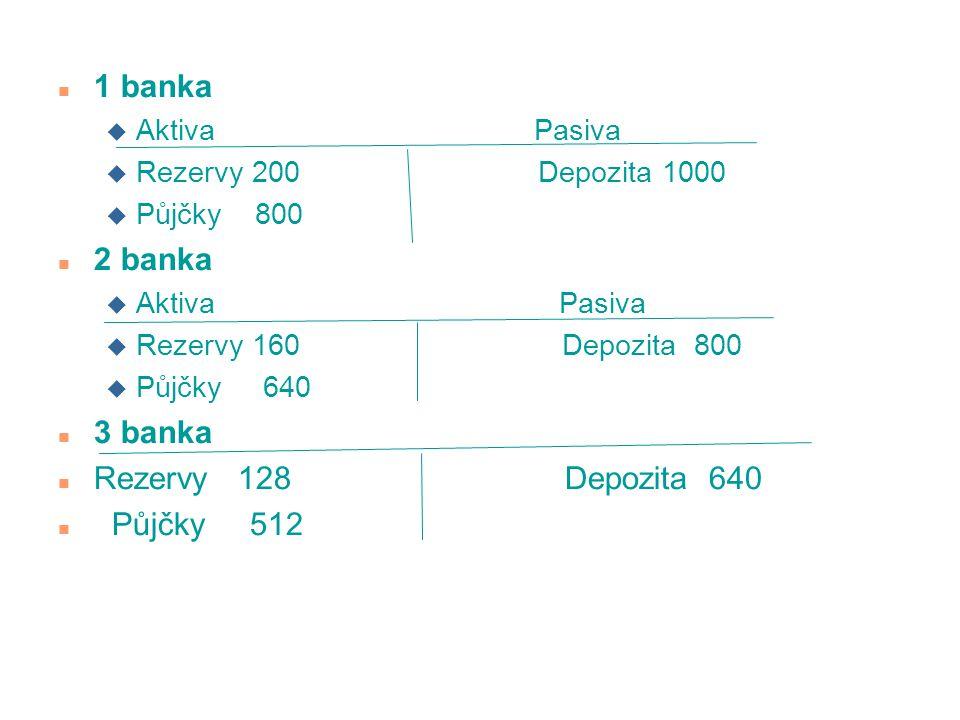 1 banka 2 banka 3 banka Rezervy 128 Depozita 640 Půjčky 512
