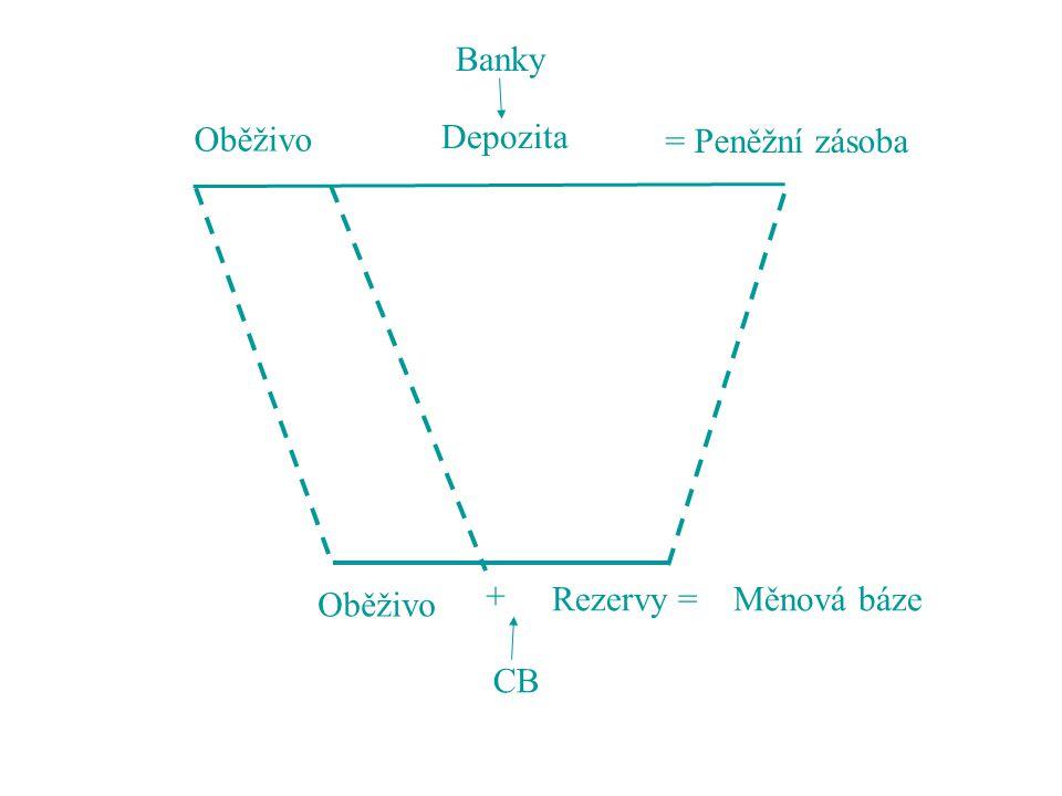 Banky Oběživo Depozita = Peněžní zásoba + Oběživo Rezervy = Měnová báze CB