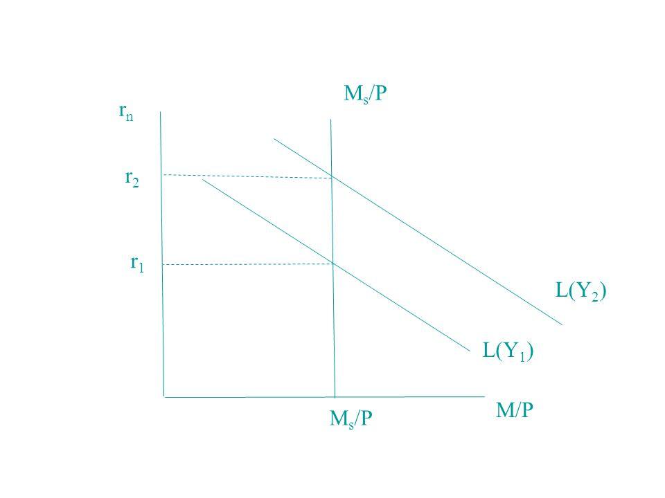 Ms/P rn r2 r1 L(Y2) L(Y1) M/P Ms/P