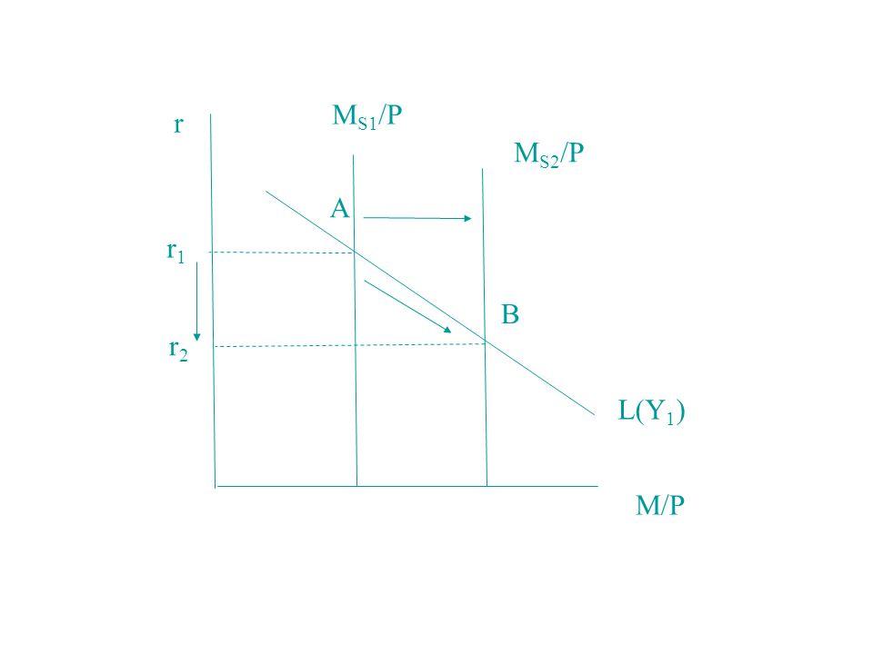MS1/P r MS2/P A r1 B r2 L(Y1) M/P
