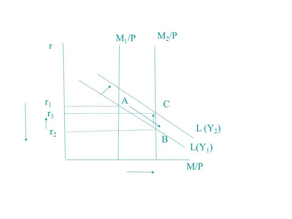 M2/P M1/P r r1 A C r3 L (Y2) r2 B L(Y1) M/P