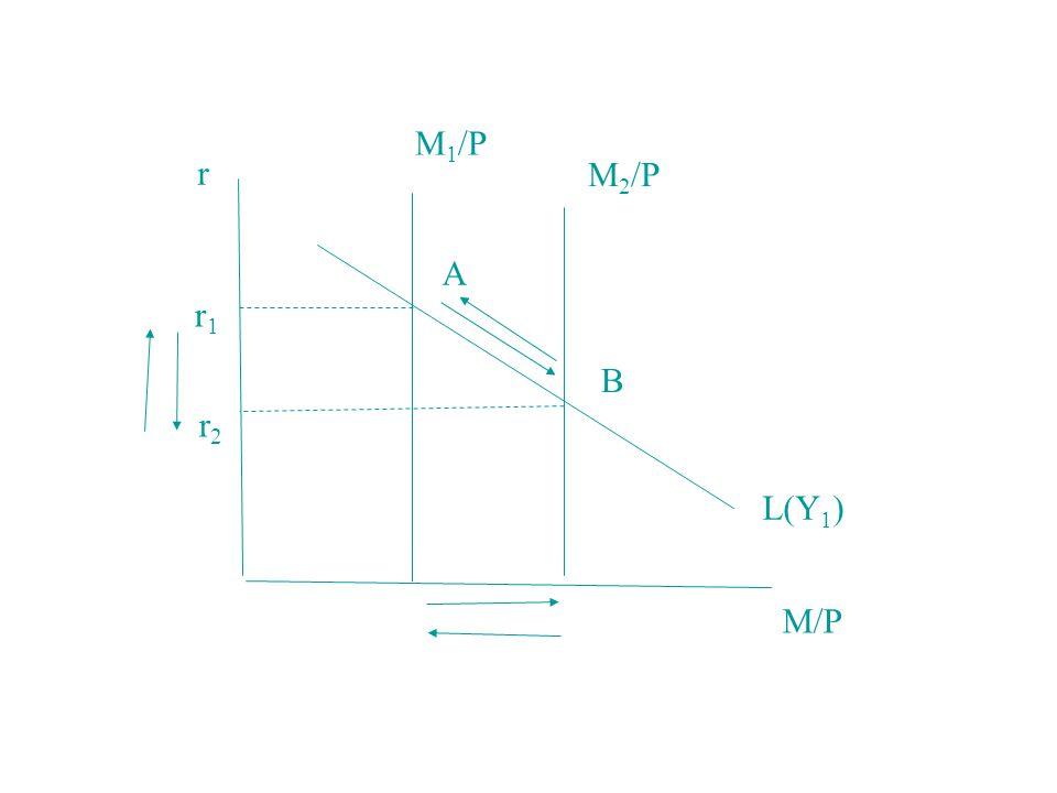 M1/P r M2/P A r1 B r2 L(Y1) M/P