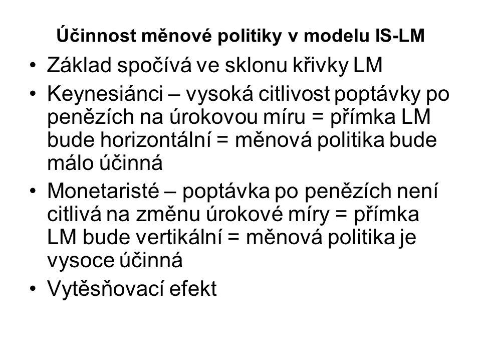 Účinnost měnové politiky v modelu IS-LM