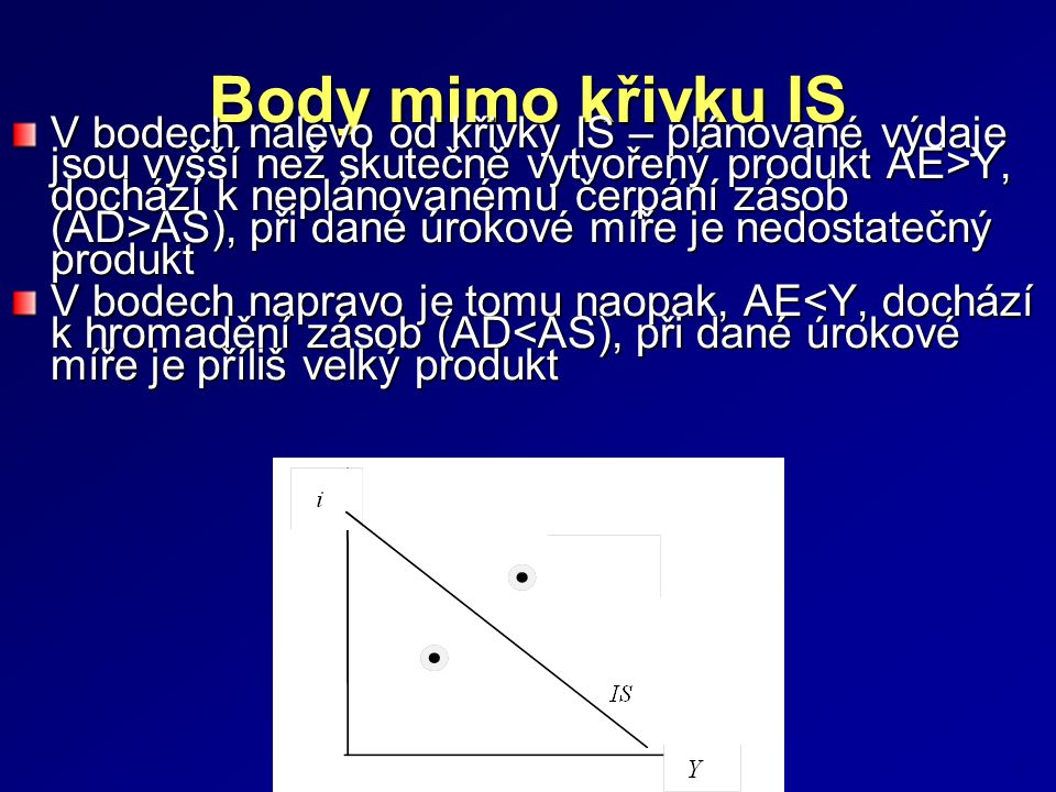 Body mimo křivku IS