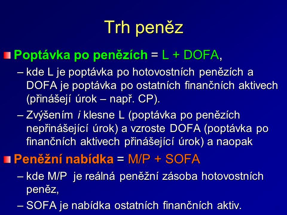 Trh peněz Poptávka po penězích = L + DOFA,