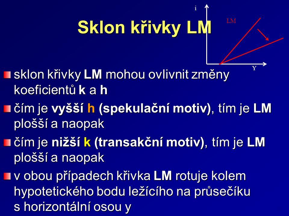 Sklon křivky LM sklon křivky LM mohou ovlivnit změny koeficientů k a h