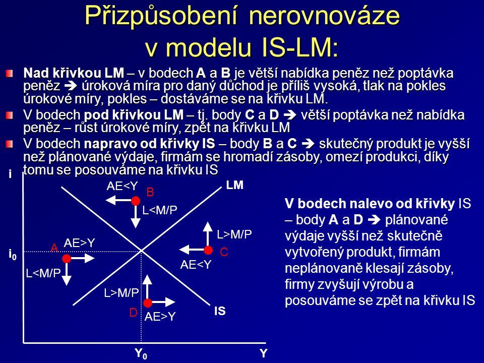 Přizpůsobení nerovnováze v modelu IS-LM: