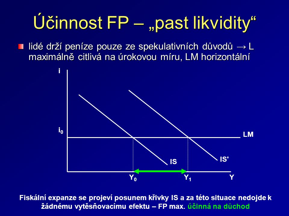 "Účinnost FP – ""past likvidity"