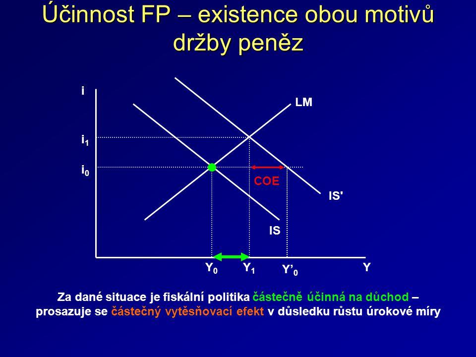 Účinnost FP – existence obou motivů držby peněz