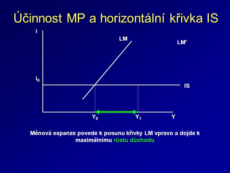 Účinnost MP a horizontální křivka IS