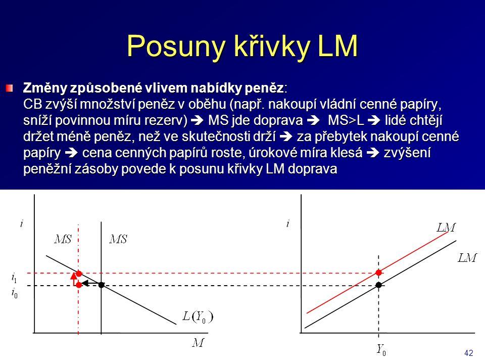 Posuny křivky LM