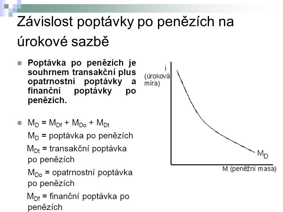 Závislost poptávky po penězích na úrokové sazbě