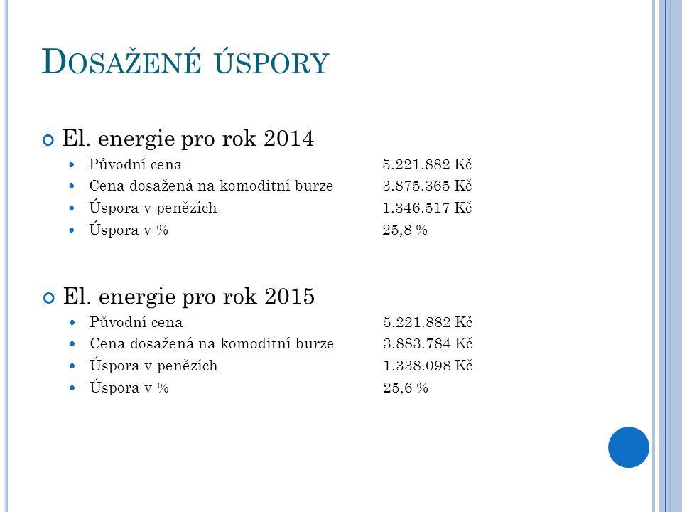 Dosažené úspory El. energie pro rok 2014 El. energie pro rok 2015