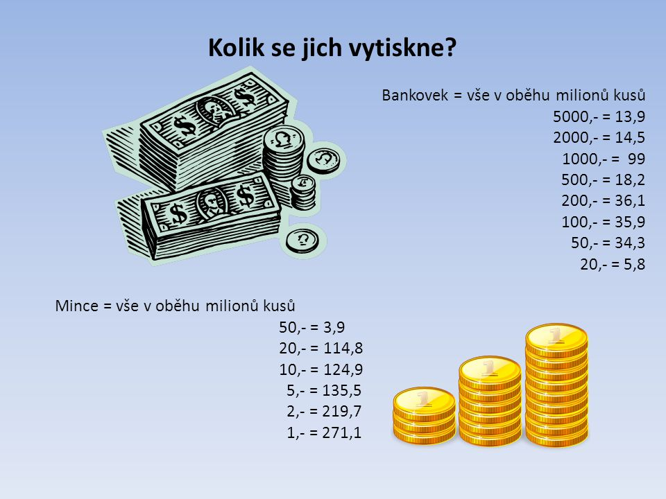 Kolik se jich vytiskne Bankovek = vše v oběhu milionů kusů