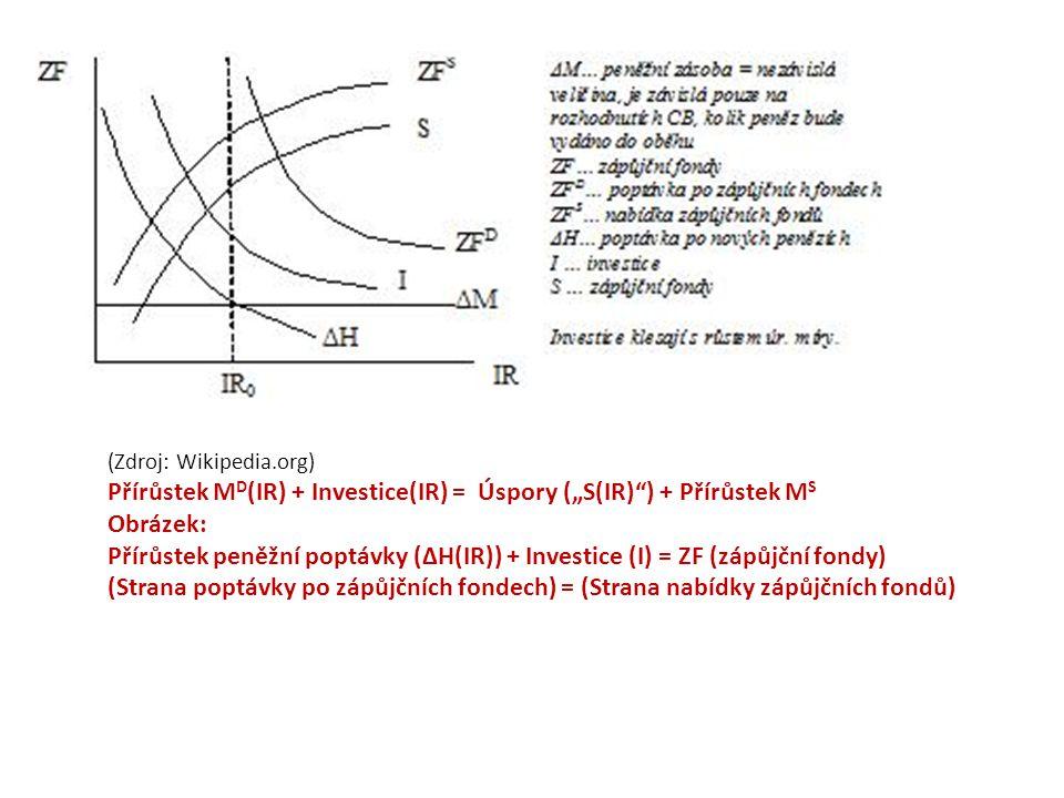 """Přírůstek MD(IR) + Investice(IR) = Úspory (""""S(IR) ) + Přírůstek MS"""
