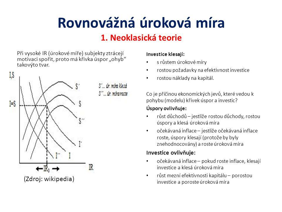 Rovnovážná úroková míra 1. Neoklasická teorie