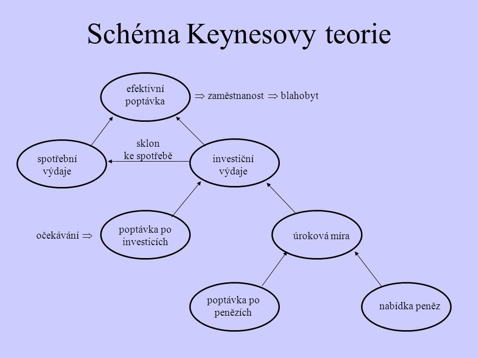Schéma Keynesovy teorie