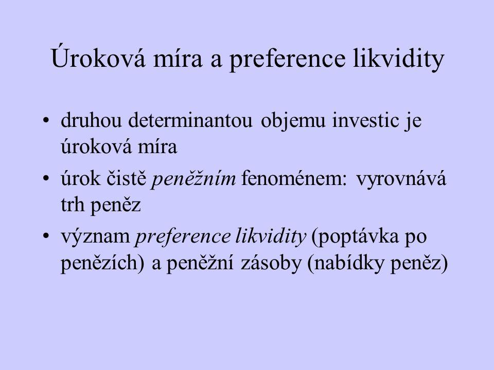 Úroková míra a preference likvidity