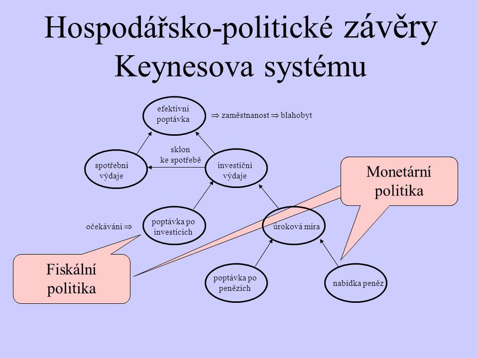 Hospodářsko-politické závěry Keynesova systému