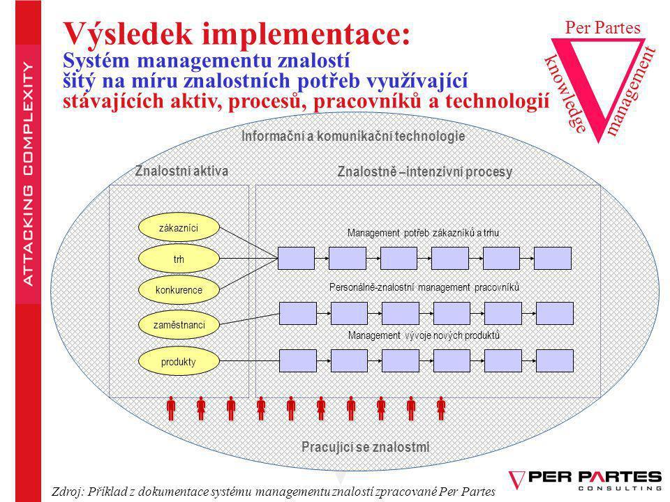 Informační a komunikační technologie Pracující se znalostmi