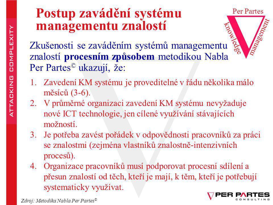 Postup zavádění systému managementu znalostí