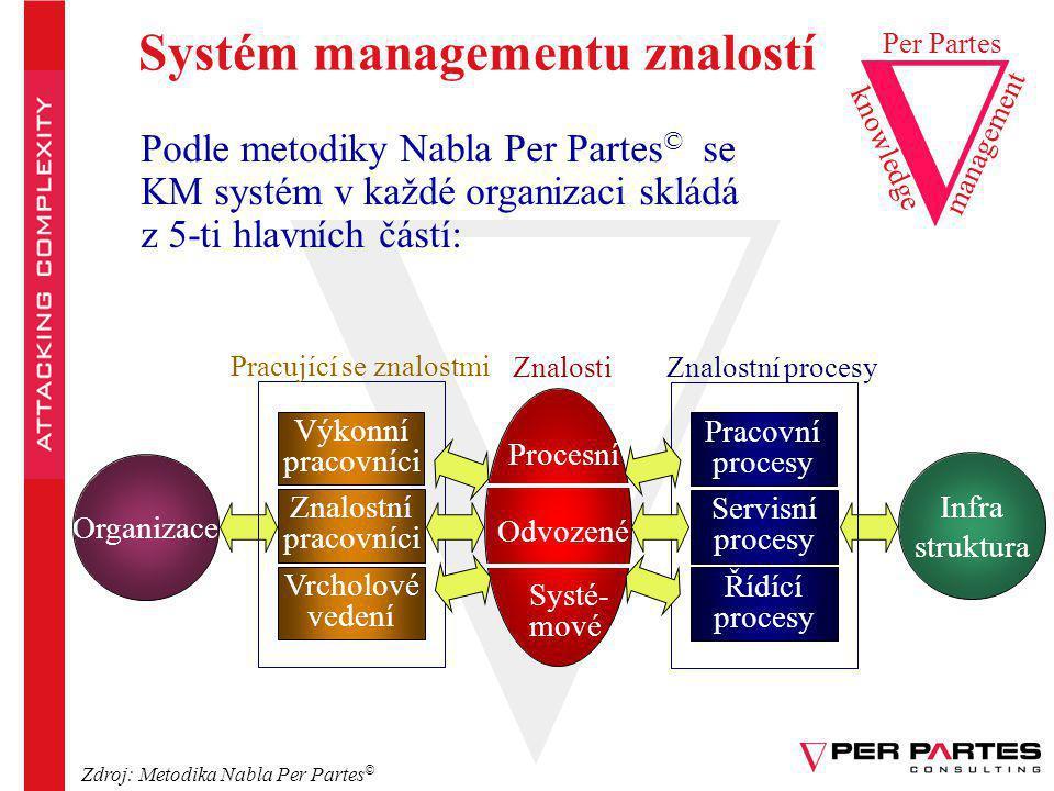 Systém managementu znalostí