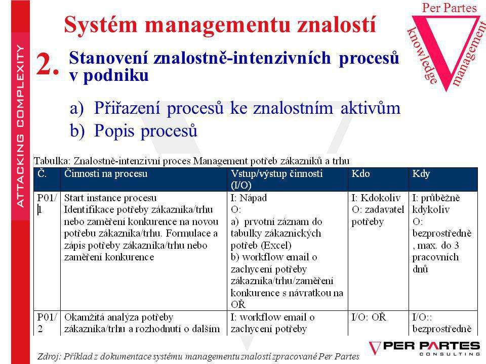 2. Systém managementu znalostí