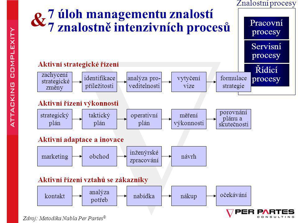 & 7 úloh managementu znalostí 7 znalostně intenzivních procesů