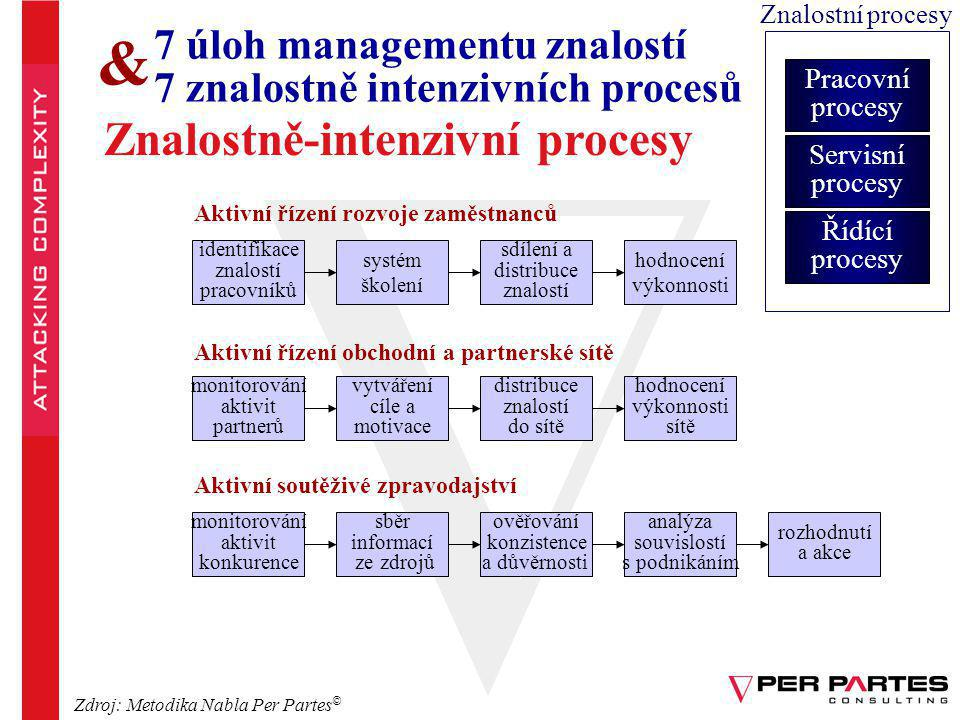 & Znalostně-intenzivní procesy