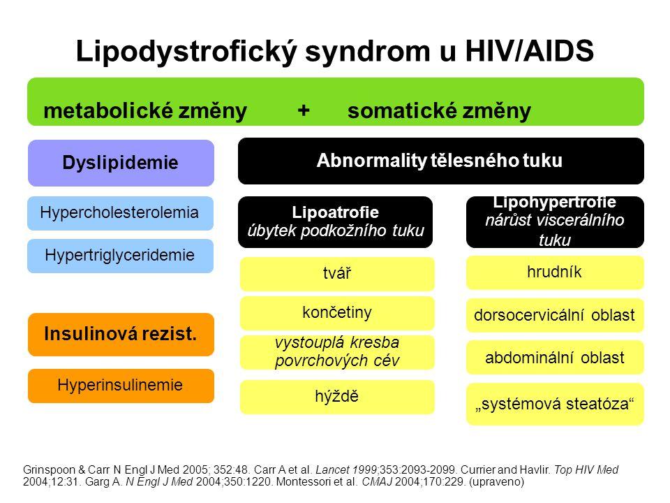 Lipodystrofický syndrom u HIV/AIDS