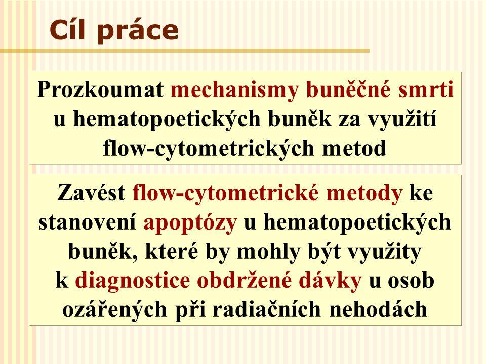 Cíl práce Prozkoumat mechanismy buněčné smrti u hematopoetických buněk za využití flow-cytometrických metod.