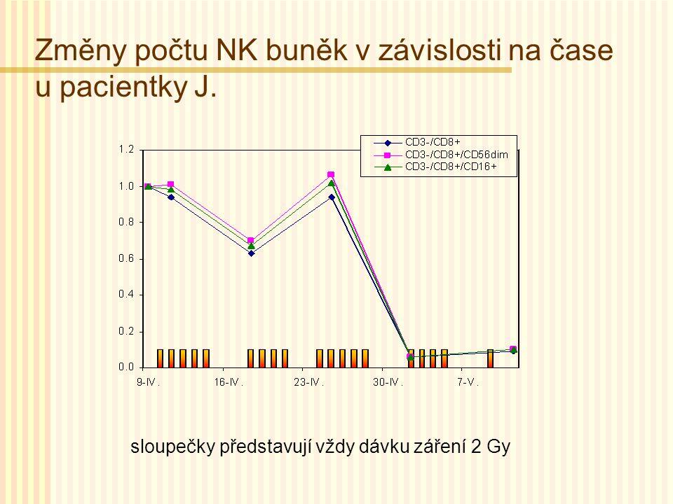 Změny počtu NK buněk v závislosti na čase u pacientky J.