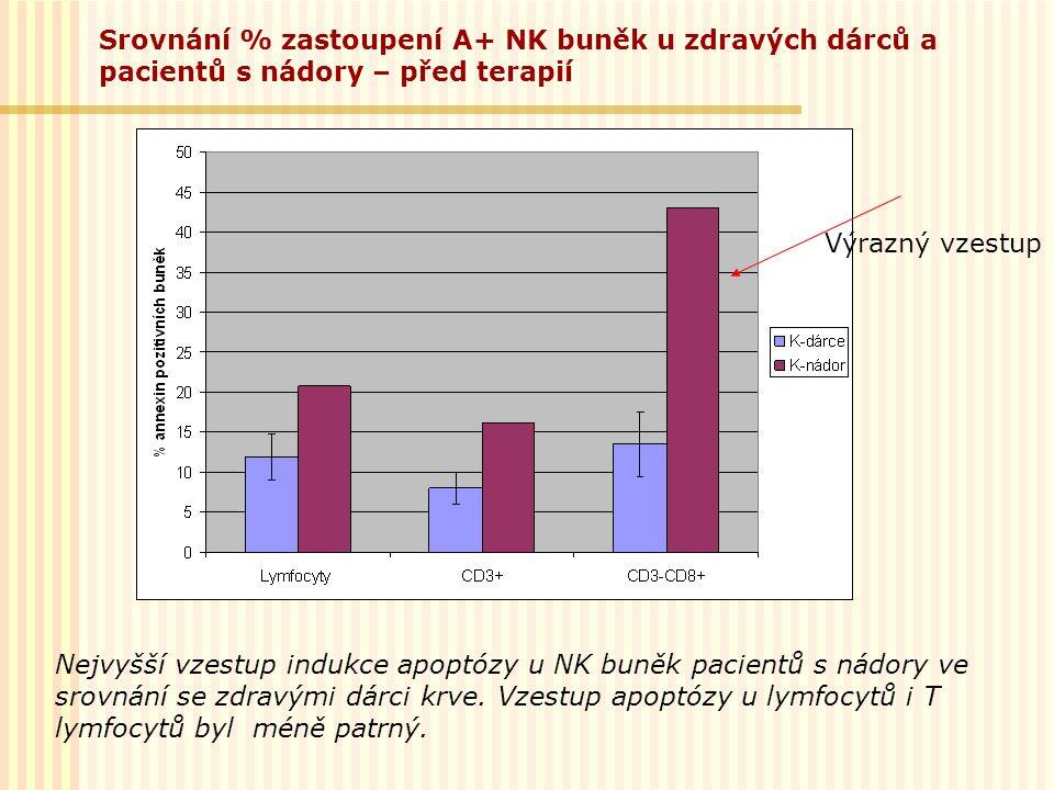 Srovnání % zastoupení A+ NK buněk u zdravých dárců a pacientů s nádory – před terapií