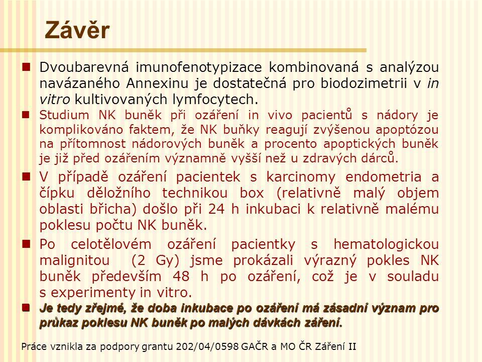 Závěr Dvoubarevná imunofenotypizace kombinovaná s analýzou navázaného Annexinu je dostatečná pro biodozimetrii v in vitro kultivovaných lymfocytech.