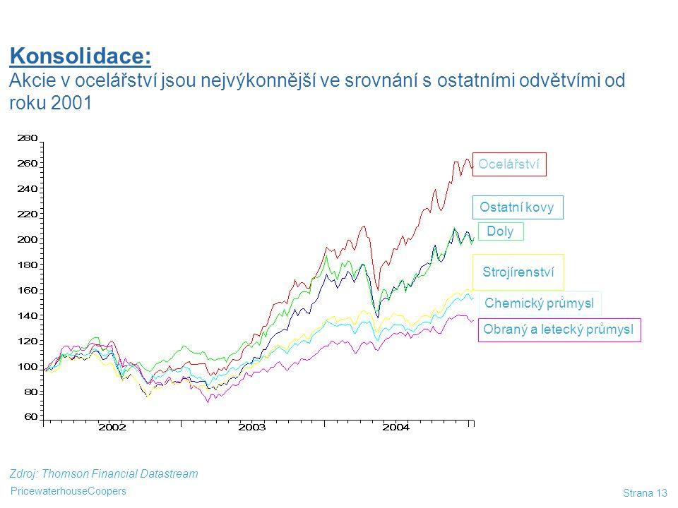 Konsolidace: Akcie v ocelářství jsou nejvýkonnější ve srovnání s ostatními odvětvími od roku 2001