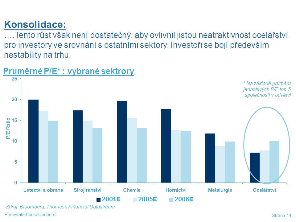 Konsolidace: ….Tento růst však není dostatečný, aby ovlivnil jistou neatraktivnost ocelářství pro investory ve srovnání s ostatními sektory. Investoři se bojí především nestability na trhu.